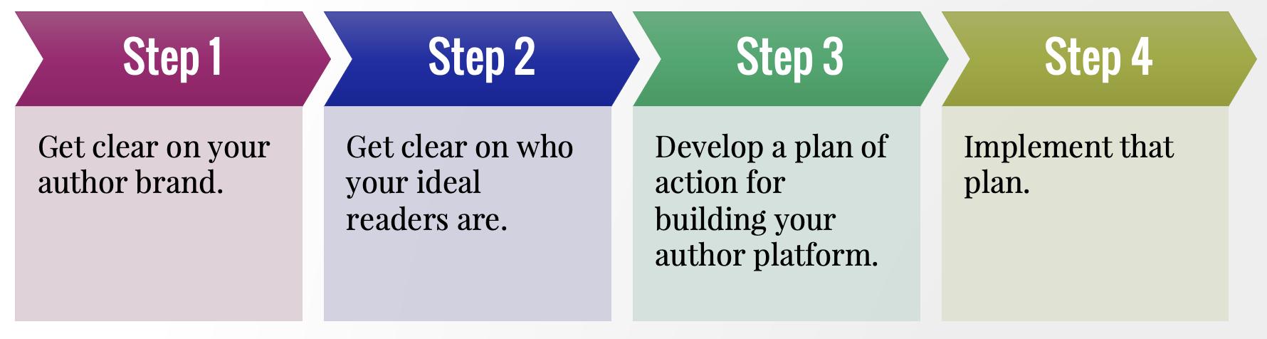author platform building steps